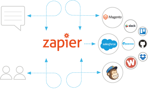 Image result for zapier plugin statistics